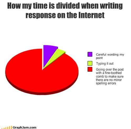 comment,internet,Pie Chart,response,spelling