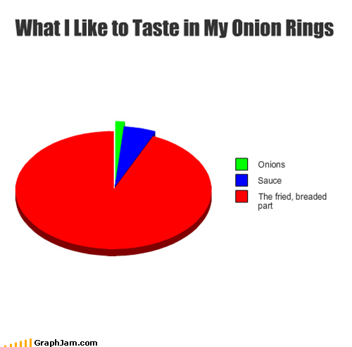 batter,breaded,delicious,fried,noms,onion rings,Pie Chart