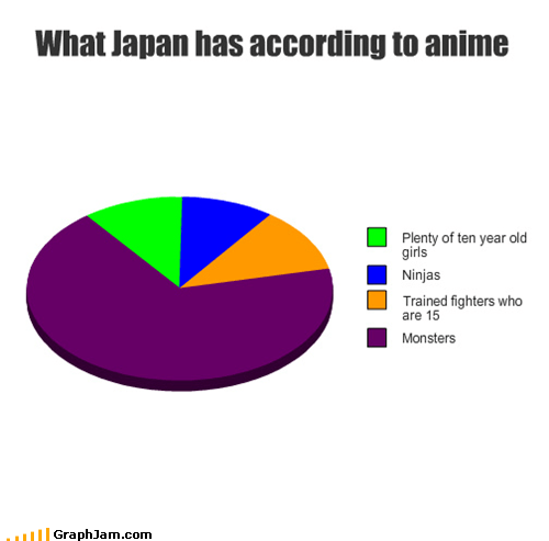 according to,anime,Japan,Pie Chart