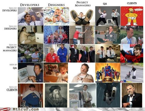Chart,clients,co-workers,designers,developers,Hall of Fame