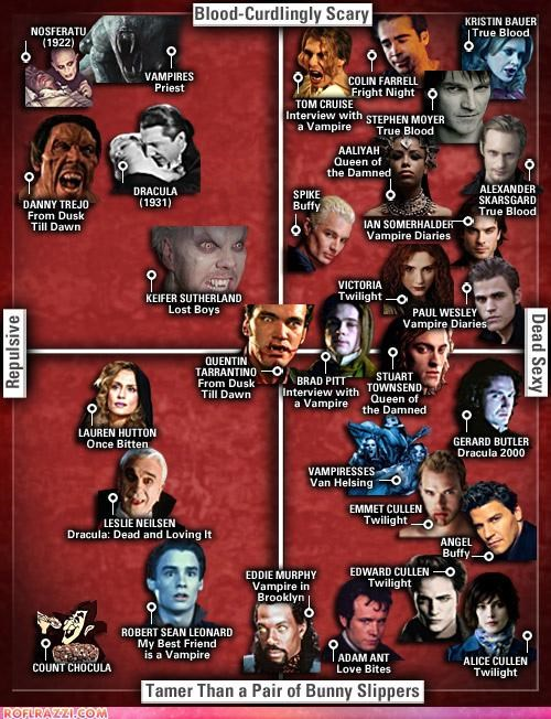 funny,graph,hollywood,infographic,vampire