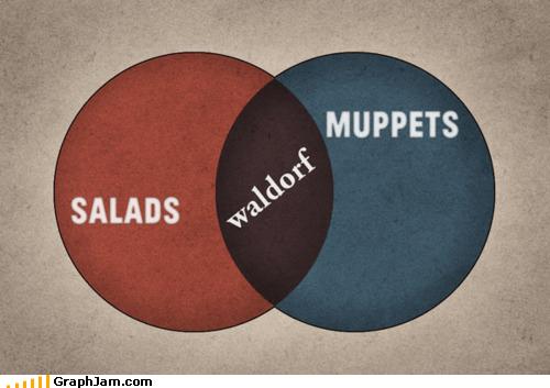 muppets,salads,venn diagram,Waldorf