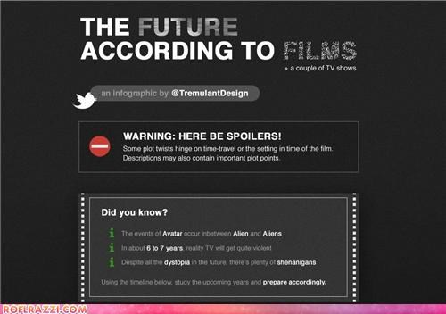 art,Chart,cool,graph,infographic,movies