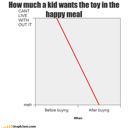 happy meal,kids,Line Graph,toys