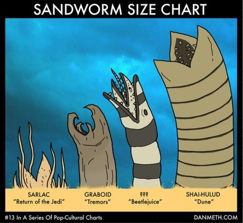 Sandworm Size Chart of the Day