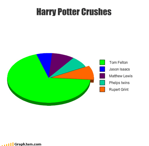 Harry Potter Crushes