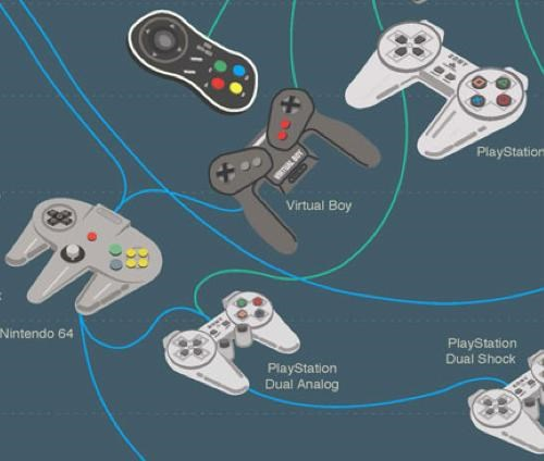 Game Controller Infographic of the Day