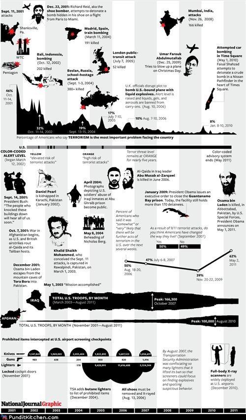 infographic,Osama Bin Laden,political pictures,september 11