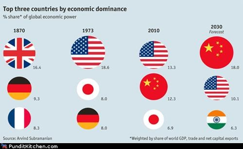 China,economic influence,france,Germany,india,Japan,political pictures,united states