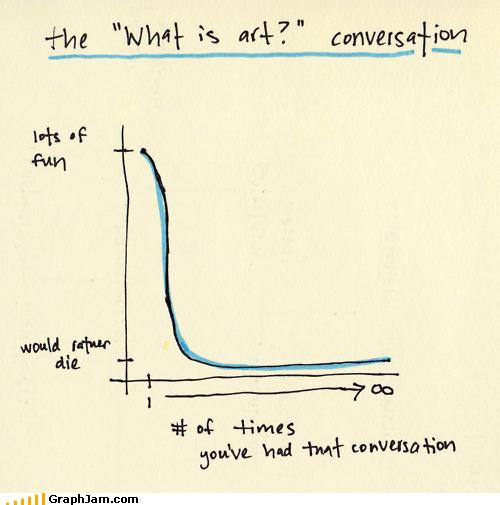 annoying,art,conversations,Line Graph