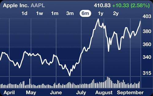 Apple Stock Update of the Day