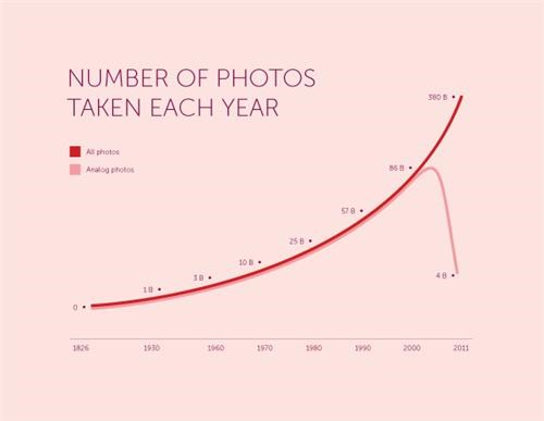 Photography Stats of the Day
