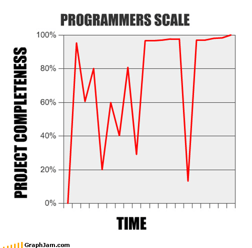 Programmers scale: time versus project completeness