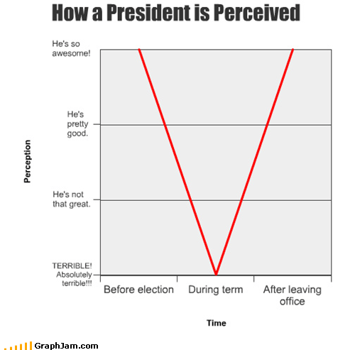 Line Graph,president,politics