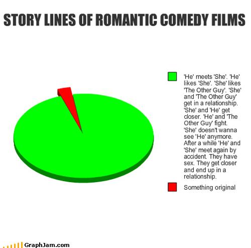 movies,Pie Chart,plot,romcoms