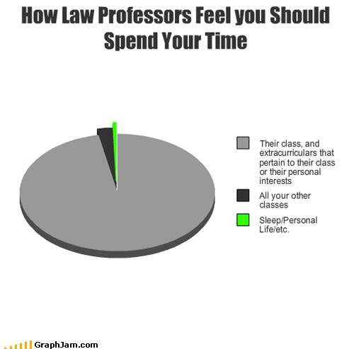 best of week,college,law school,Pie Chart,Professors