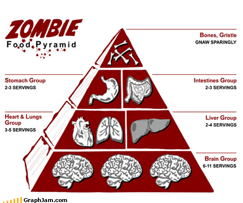 best of week,food,food pyramid,zombie