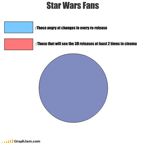 complaints,fans,star wars,venn diagram
