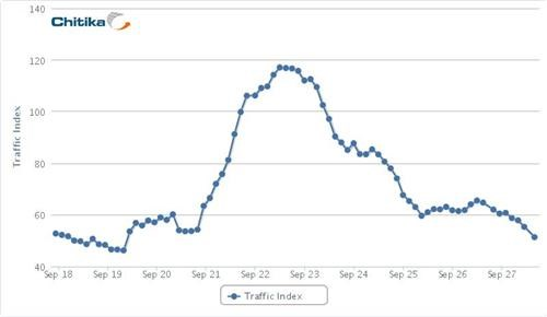 Google+ Traffic Drop of the Day