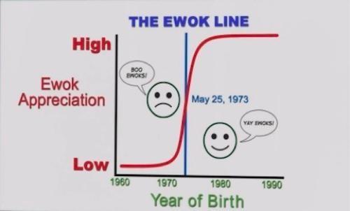 Ewok Theory of the Day
