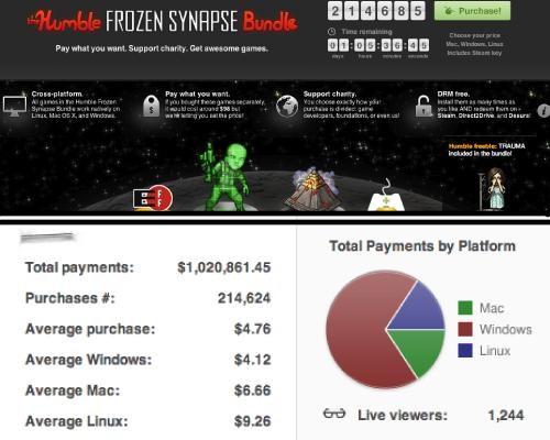 1 million,fundraiser,humble bundle,humble frozen synapse bundle,indie games,video games