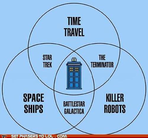 Battlestar Galactica,doctor who,graph,killer robots,space ships,Star Trek,tardis,terminator,time travel