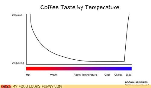 Chart,coffee,graph,temperature