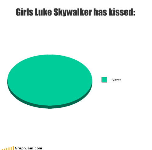 Luke,forever alone,star wars,Movie,sister,kissed,Pie Chart