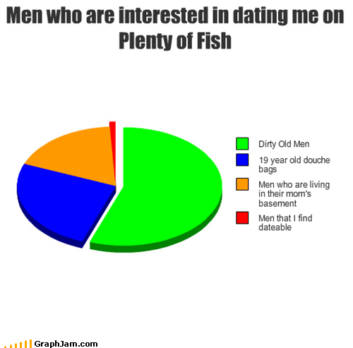 nope,relationships,douchebags,Pie Chart,dating,dirty old men