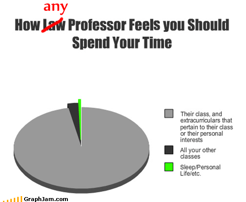 best of week,college,Pie Chart,professor,time