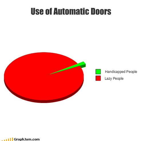 handicapped,lazy people,Pie Chart,automatic doors