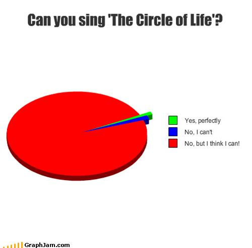 lyrics,Pie Chart,sing,the circle of life