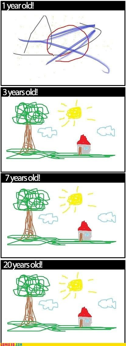 My Art Skills Over Time