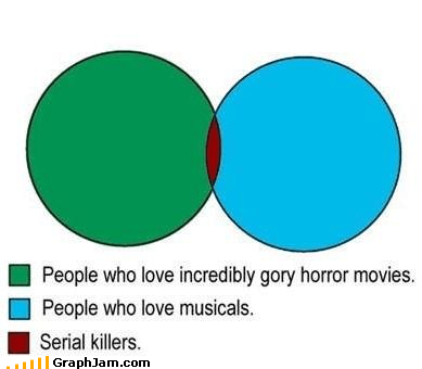 musicals,venn diagram,serial killers,horror films,gory