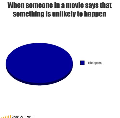 movies,Pie Chart,story