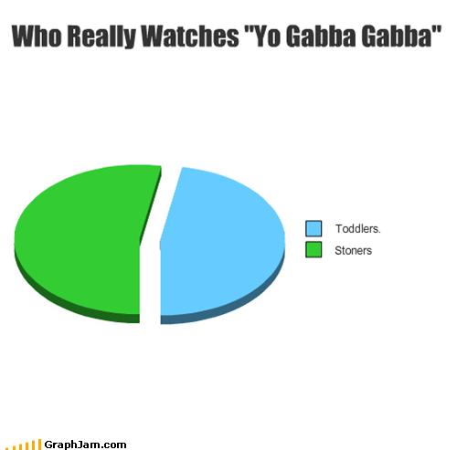 "Who Really Watches ""Yo Gabba Gabba"""