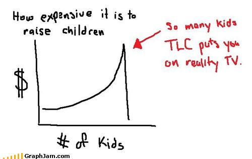 Babies,expensive,Line Graph,profit,tlc