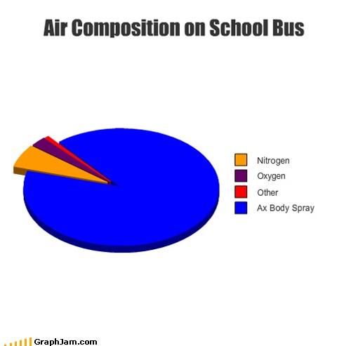 air,ax,best of week,bus,Pie Chart,school,school bus