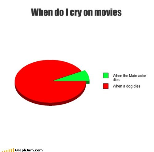 best of week,cry,dogs,movies,old yeller,Pie Chart