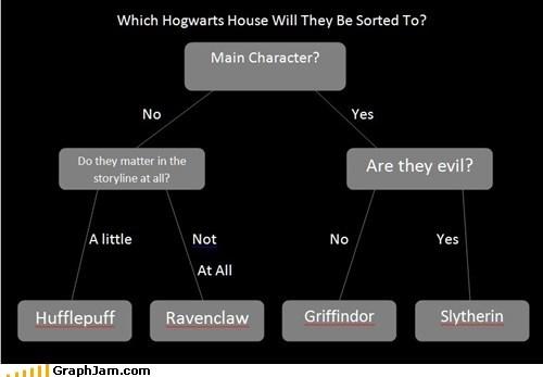best of week,flow chart,Harry Potter,Hogwarts,story