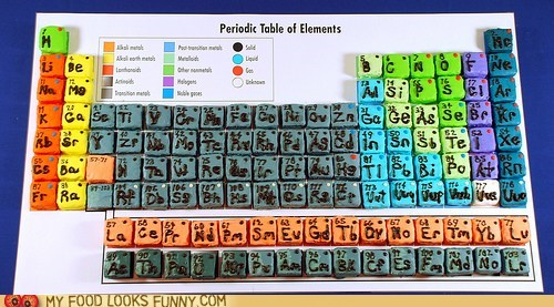 cakes,candy,cupcakes,periodic table,science,sweets