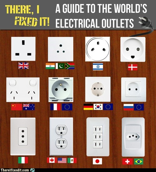 World Electrical Outlets - A Visual Guide