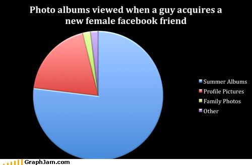 facebook,grandma,photo album,Pie Chart