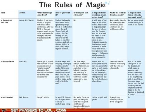 fantasy,infographic,magic,rules,series