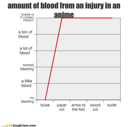 anime,Blood,geyser,injury,Line Graph