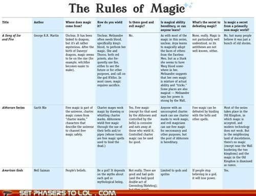 The Rules of Magic of the Day