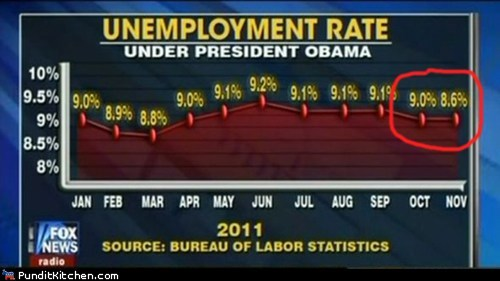 barack obama,fox news,graphs,political pictures,unemployment