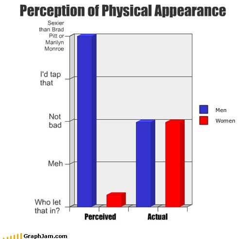 appearance,Bar Graph,confidence,perception,reality