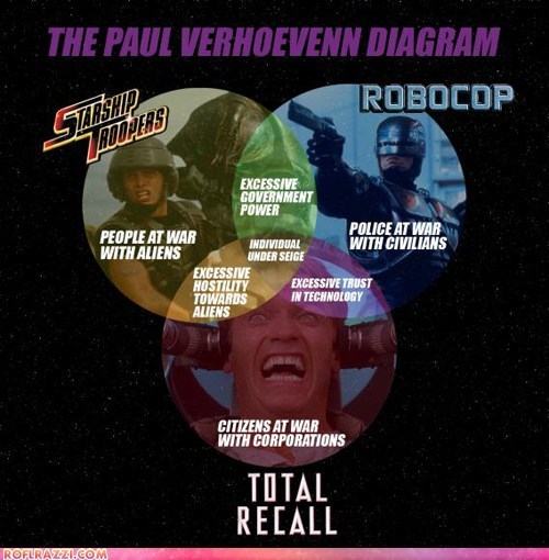 diagram,funny,graph,paul verhoeven,robocop,starship troopers,total recall