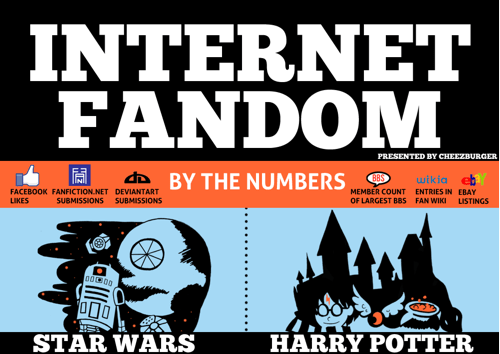 Internet Fandom Infographic of the Day